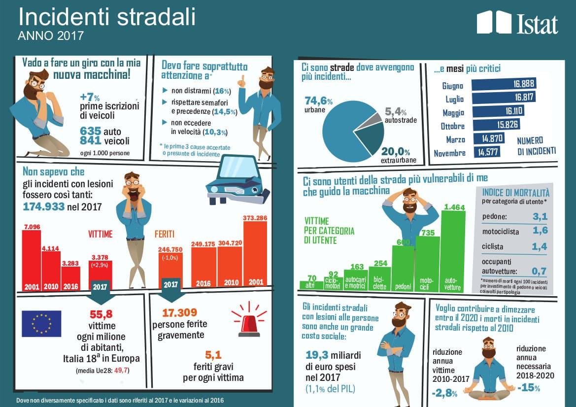 Infografica incidenti stradali 2017